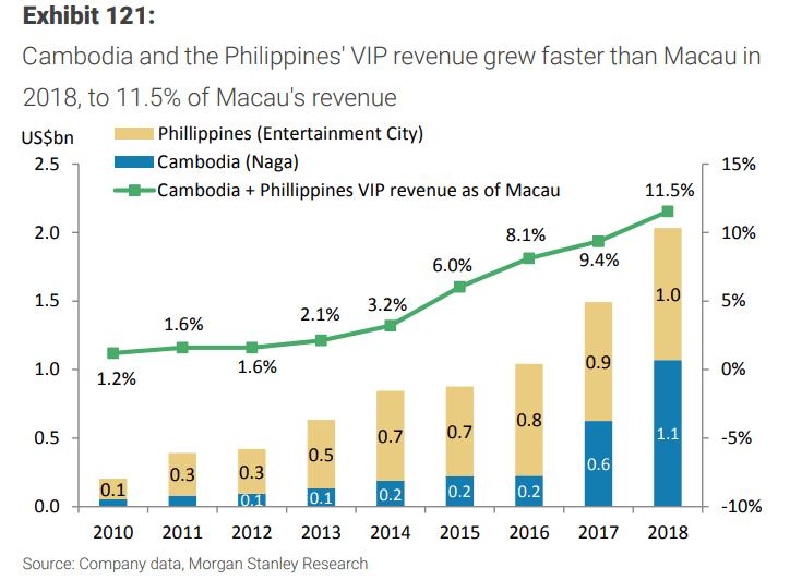 Macau Junkets Bet on Cambodian Sihanoukville Boom