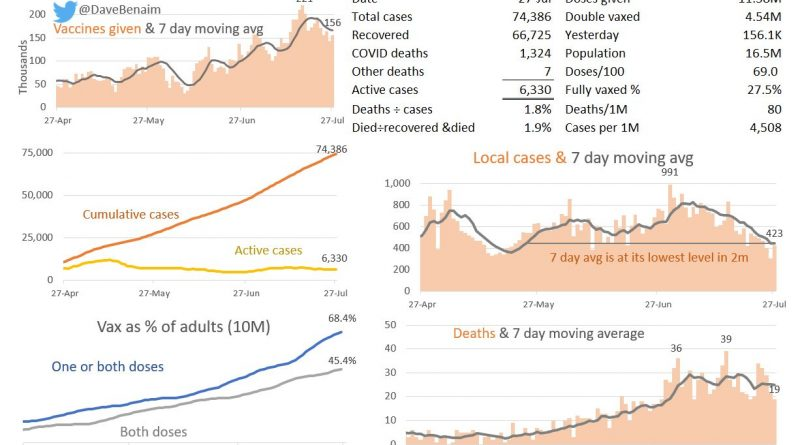 COVID Numbers Fall, But Concern Over First Delta Cases Confirmed